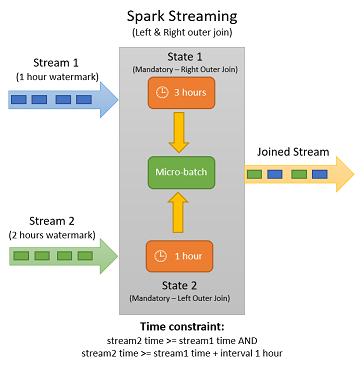 Spark Structured Streaming Joins - DZone Big Data
