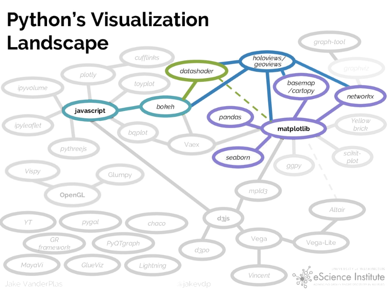 Python's visualisation landscape with PyViz.
