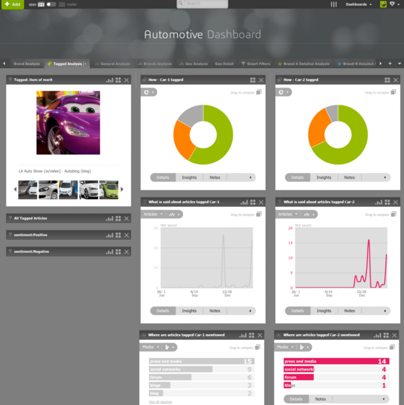 Tagged articles on Automotive Dashboard