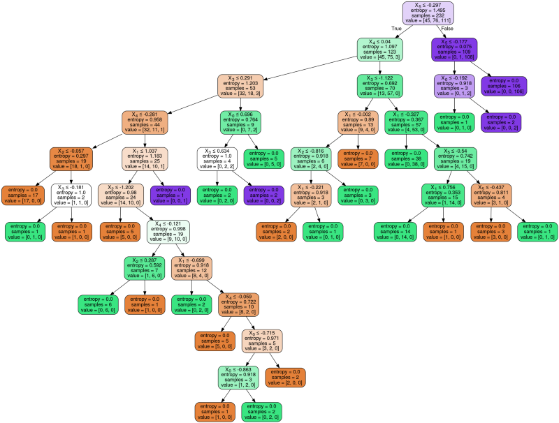 Decision tree without max_depth