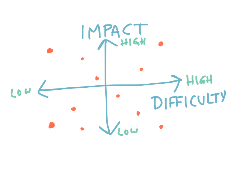 impact vs difficulty