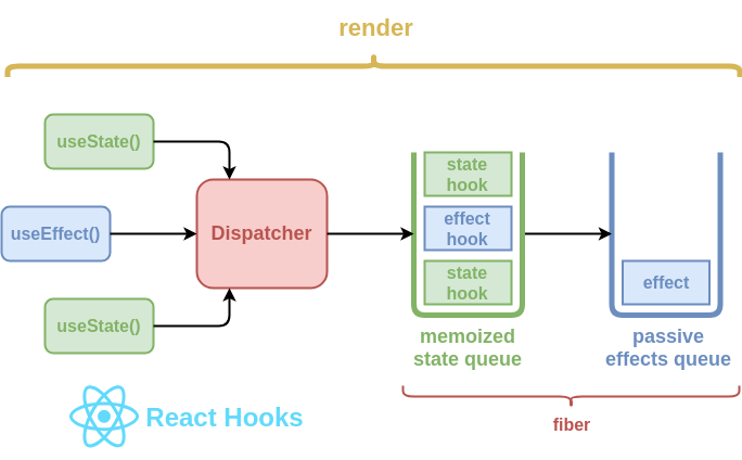 A rough schematic representation of React's hooks system