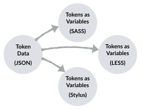 with tokens in json you can transform decisions for multiple preprocessors sass stylus and less as your community requires