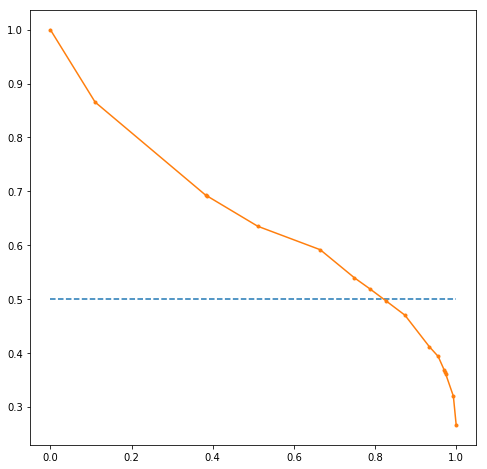 precision vs recall curve on the basis of the prediction