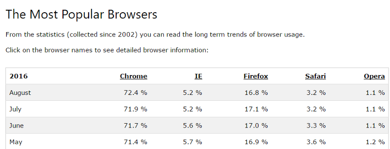 Most Popular Browsers compiled by W3Schools