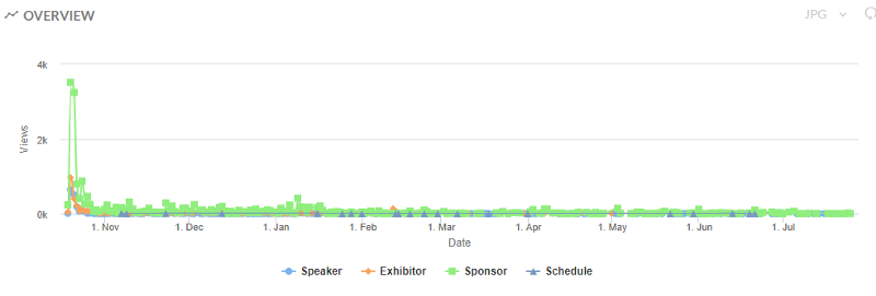 event analytics
