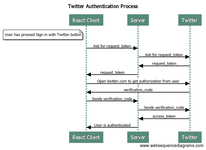 Twitter authentication workflow