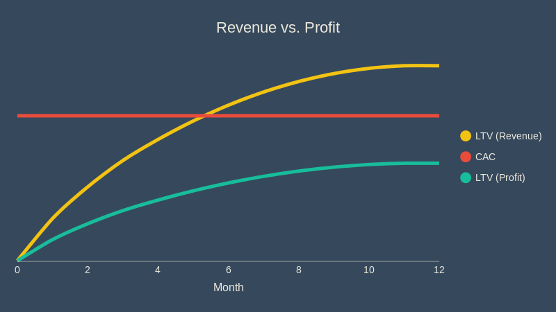 4 mistakes to avoid when calculating LTV
