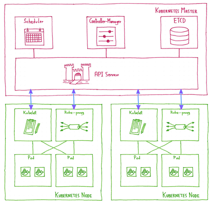 Simplified Kubernetes architecture