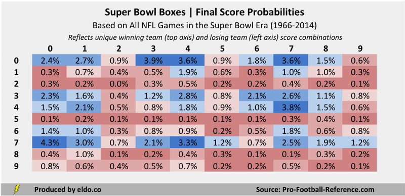 what are the super bowl odds scores and odds mobile
