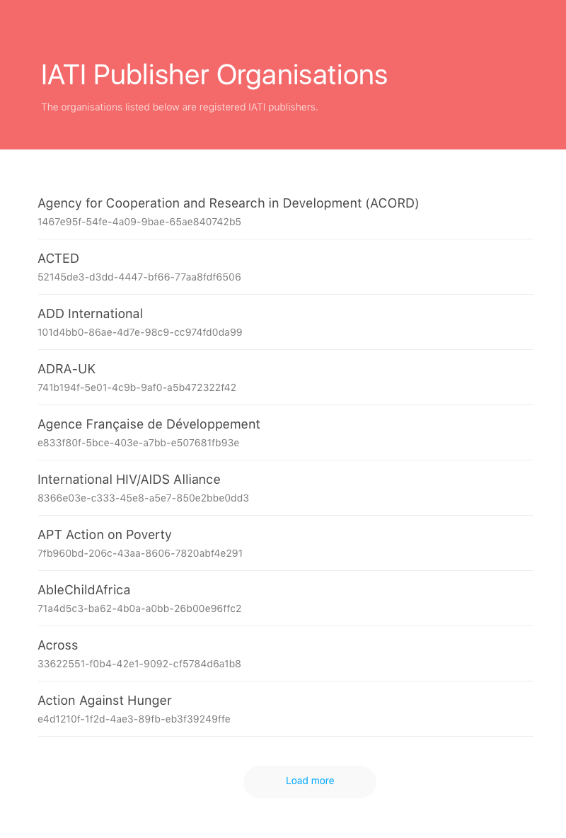 in the picture above we have listed organization names for example acted add international etc and its id for example