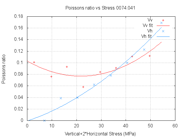 graph of poisson's ratio versus stress