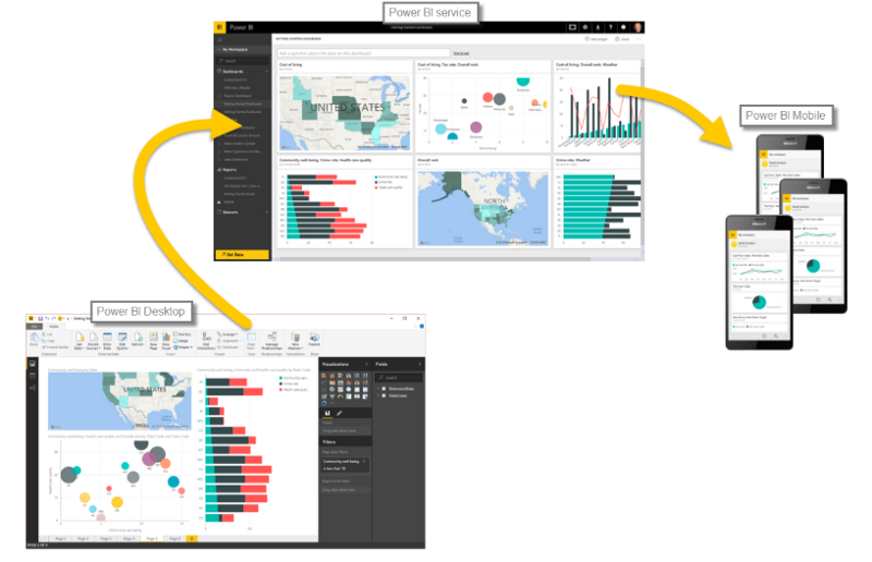 SQL with PowerBI (article) - DataCamp