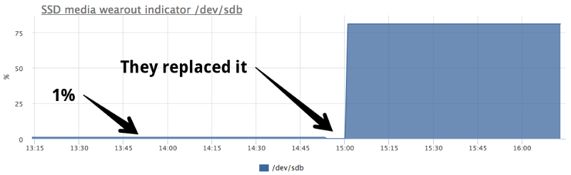 Real-World SSD Wearout - DZone Performance