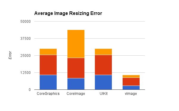 Resizing Techniques and Image Quality That Every iOS Developer ...