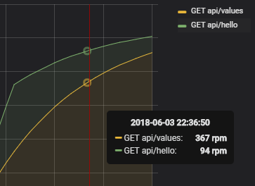 Real-Time Performance Monitoring in  NET Core With Grafana