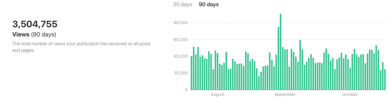 Code Briefing: A million views a month on Medium