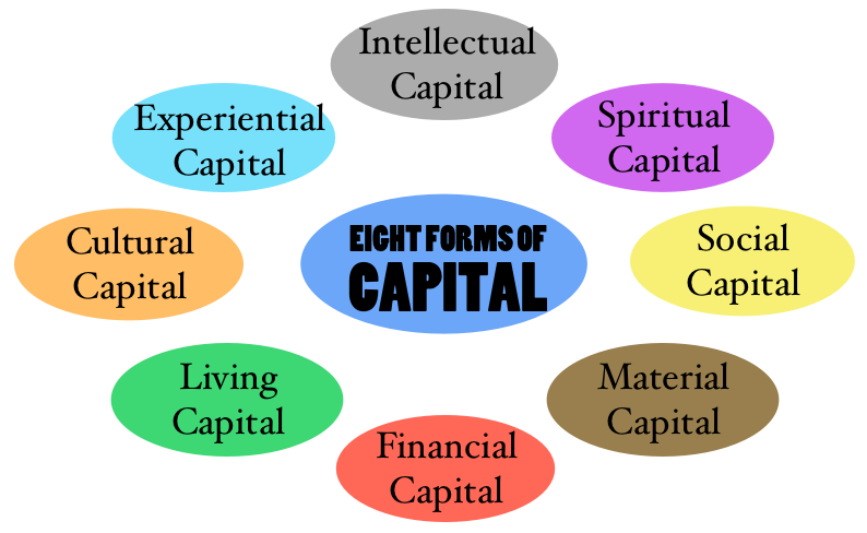 Eight Forms of Capital, ©2017 Copyright Regenerative Enterprise Institute