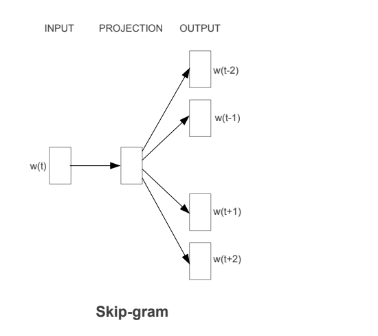 Figure 1: Skip-gram predicts surrounding words given the current word.
