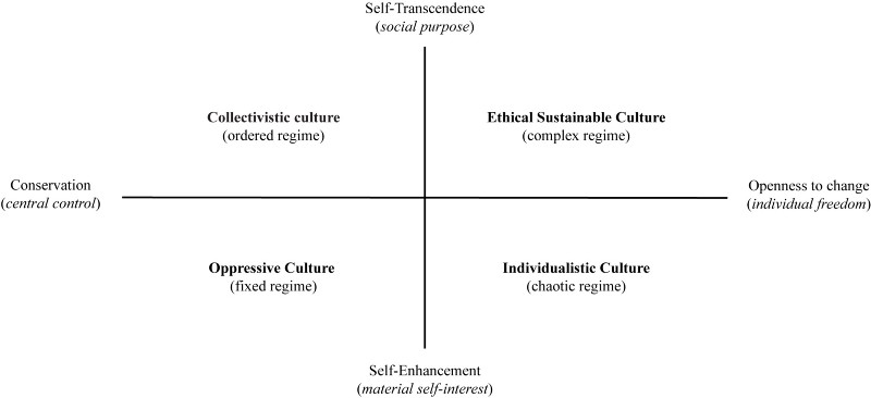 Four cultural ideologies