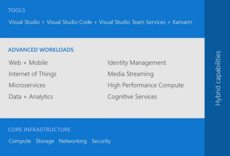 Tools, Advanced Workloads, Core Infrastructure and Hybrid capabilities of Microsoft Azure