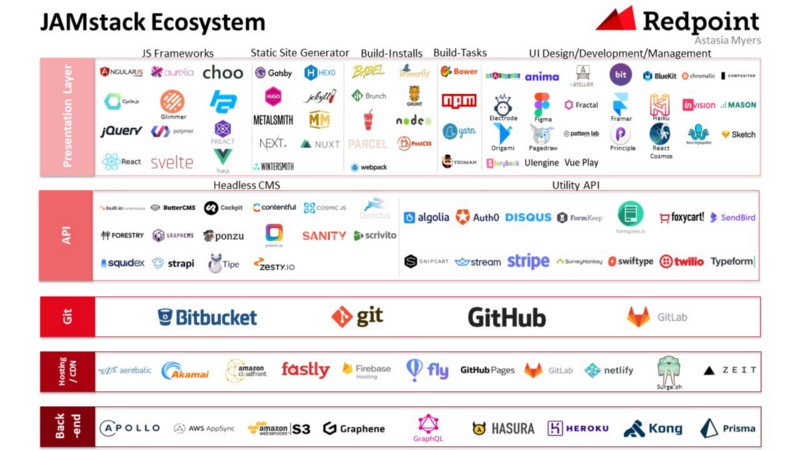 A graphic of the JAMStack ecosystem, published by Redpoint and Astasia Myers