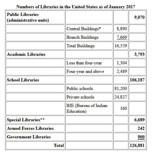 Number of Libraries in the United States as of January 2017