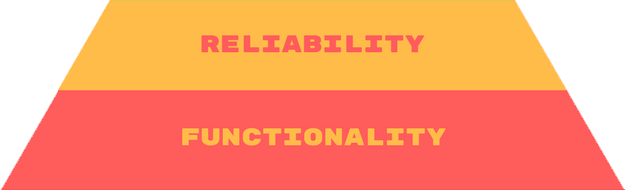 reliability and functionality in Emotional Design