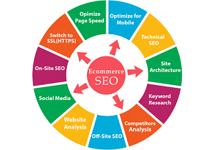A well-planned eCommerce SEO strategy can make your online business flourish