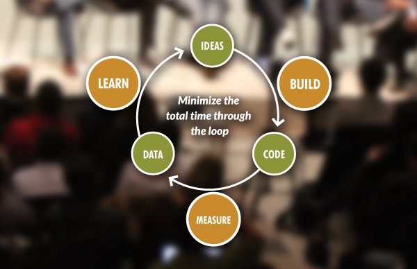 THE LEAN STARTUP PROCESS