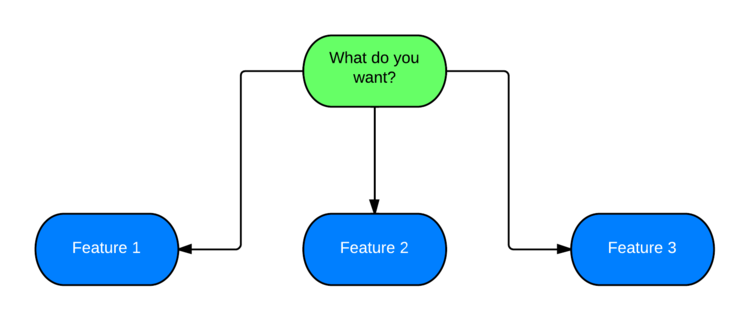 Never Ask What They Want — 3 Better Questions to Ask in User ...