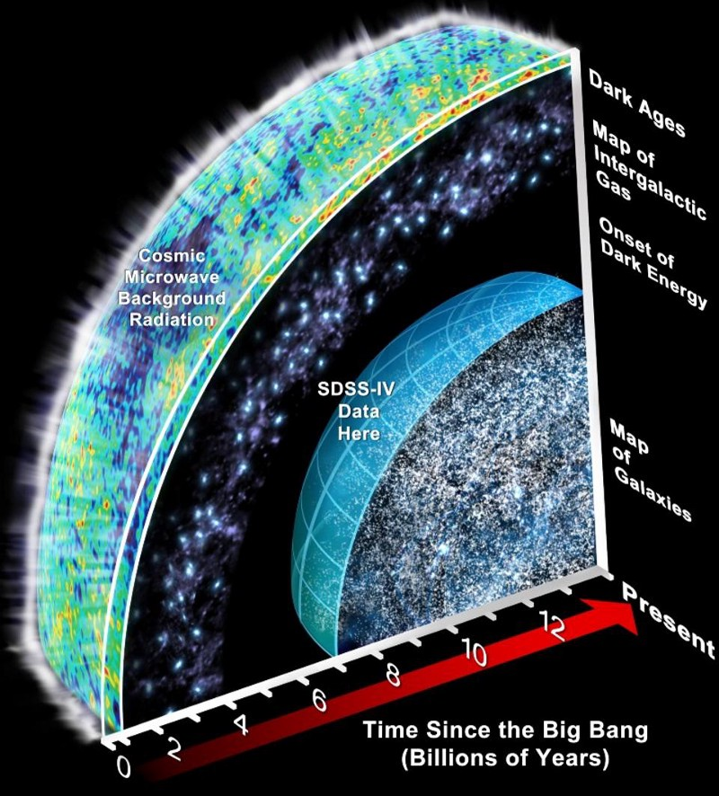 A slice of time and the universe
