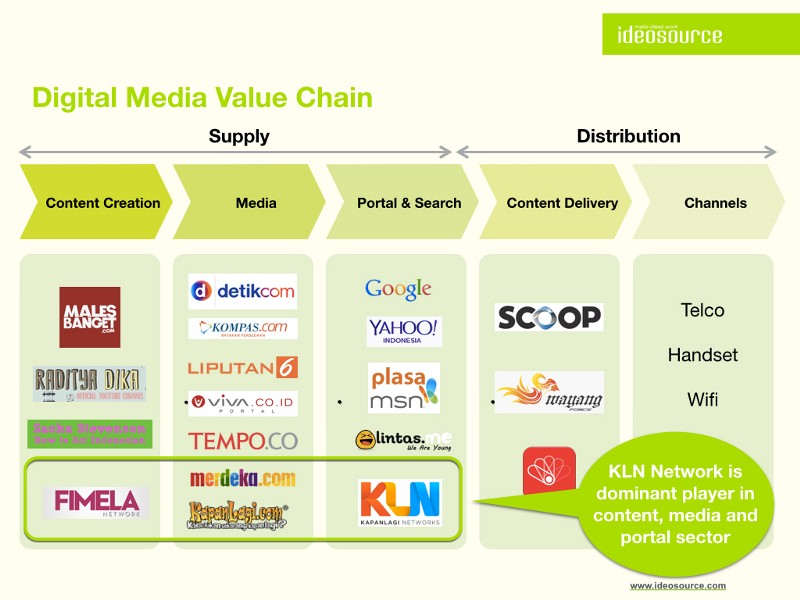 yahoo value chain By using value chain analysis, you give customers the value they need we'll look at a value chain analysis example to see how value works & why it works.