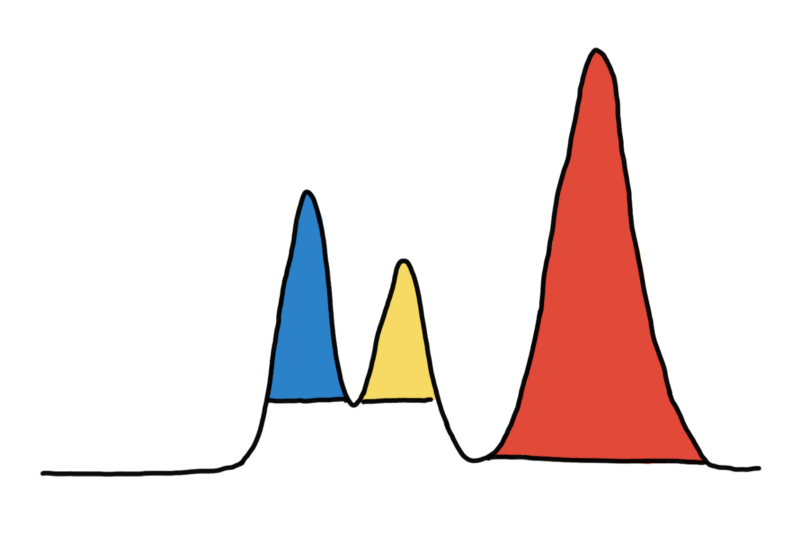 Optimal clustering requires different thresholds