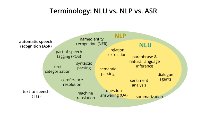 NLP vs. NLU: from Understanding a Language to Its ...