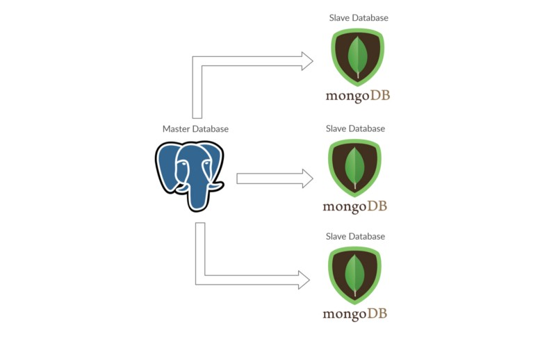 An example of the master-slave concept using Postgresql and MongoDB
