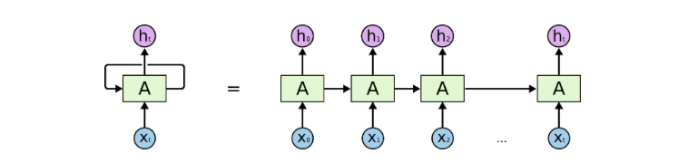 Recurrent Neural Networks for Beginners – Camron Godbout – Medium