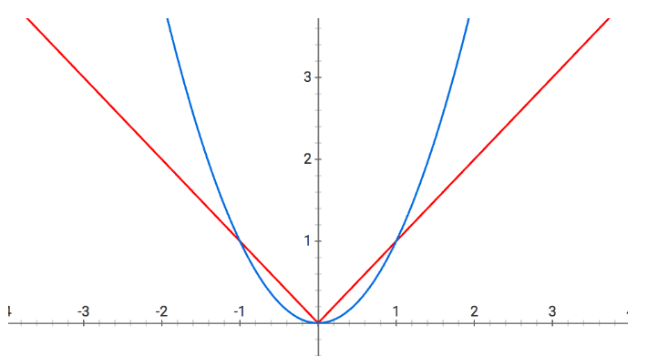 L1 and L2 Regularization