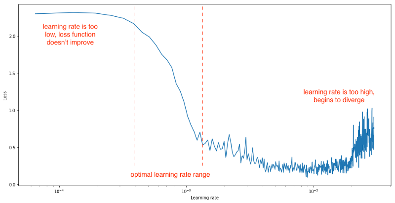 learning rate vs loss graph