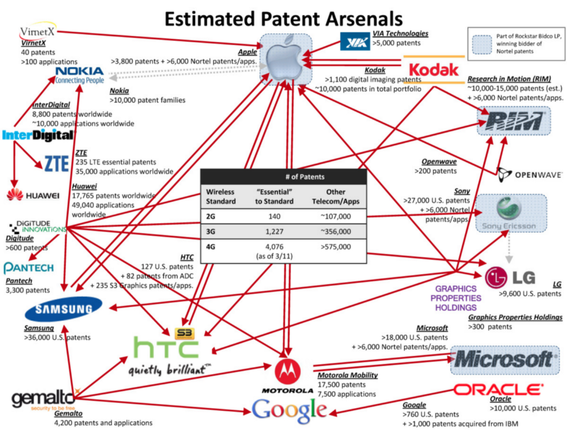 patent arsenals