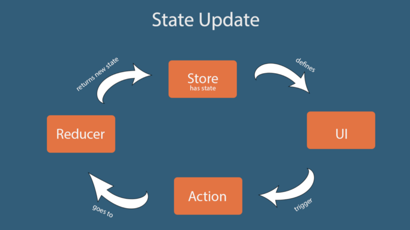 An intro to Redux and how state is updated in a Redux application