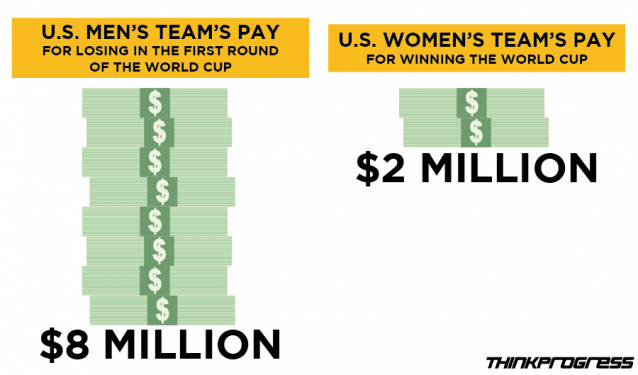 Equal Pay For Women 2015