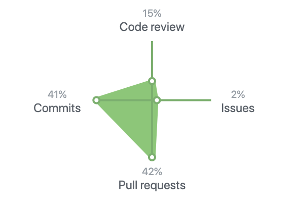 The contribution 4 types as considered by Github