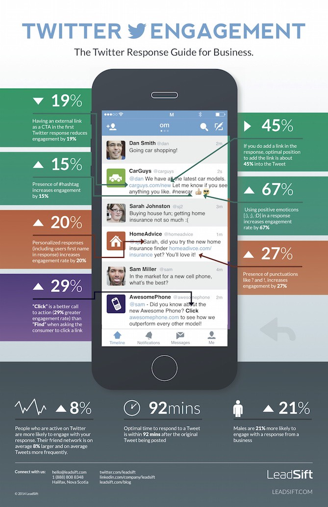 Twitter Response Guide Infographic