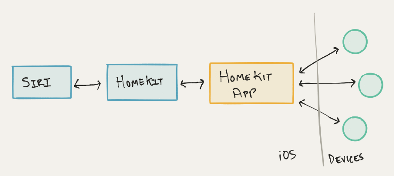 How HomeKit works