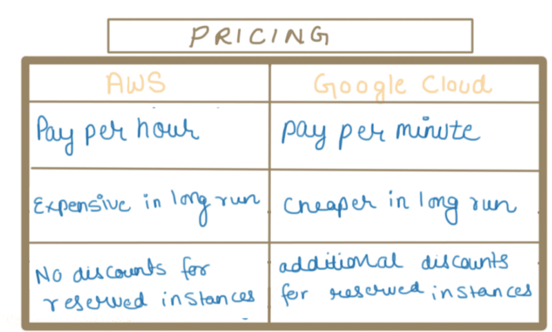Pricing AWS and Google cloud | dimensionless