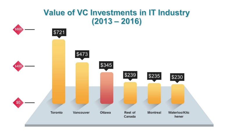 Value of VC Investments in IT Industry (2013-2016)