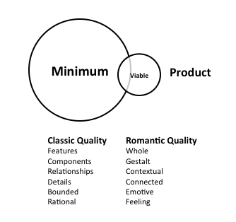 The Tyranny of the Minimum Viable Product – uxdesign.cc