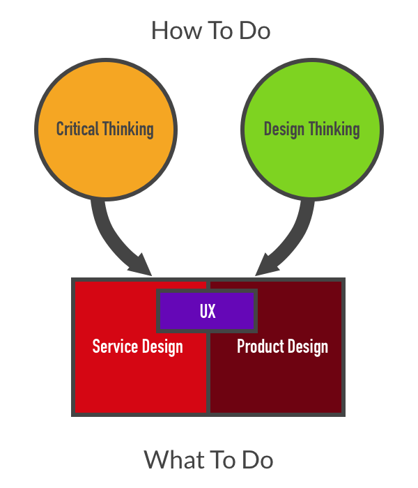 critical thinking process diagram Creating stunning presentation on process of critical thinking tools diagram powerpoint slide themes with predesigned templates, ppt slides, graphics, images, and icons.