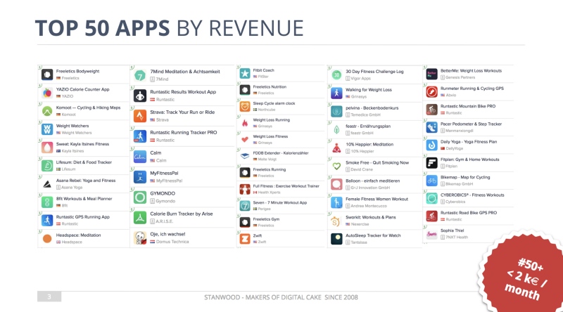 We analysed the Top 50 Health & Fitness Apps by Revenue in the German App Market